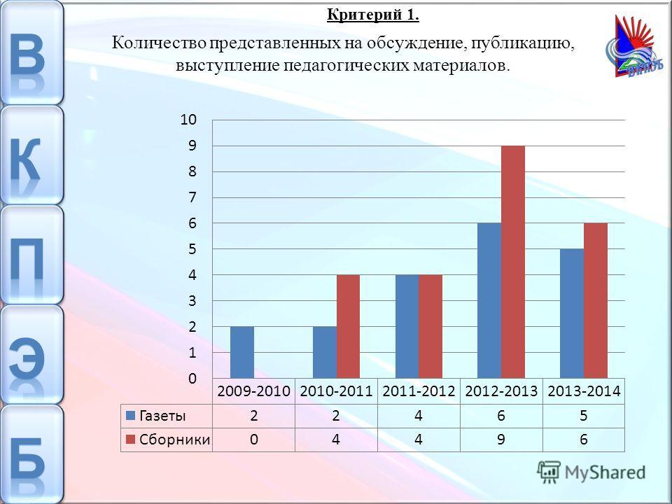 Количество представленных на обсуждение, публикацию, выступление педагогических материалов. Критерий 1.