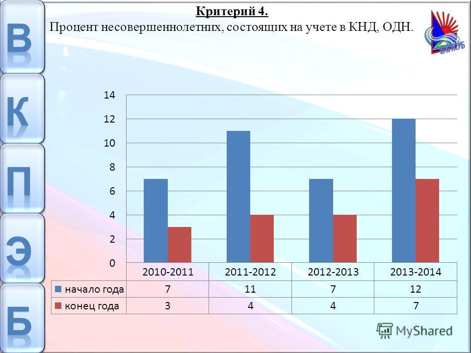 Критерий 4. Процент несовершеннолетних, состоящих на учете в КНД, ОДН.