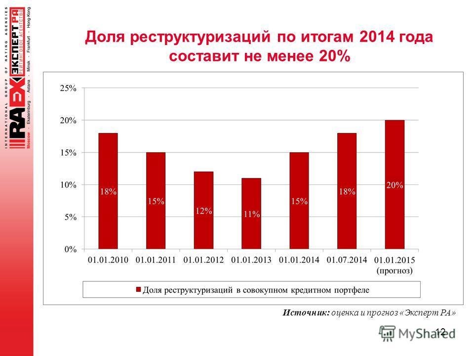 12 Источник: оценка и прогноз «Эксперт РА» Доля реструктуризаций по итогам 2014 года составит не менее 20%