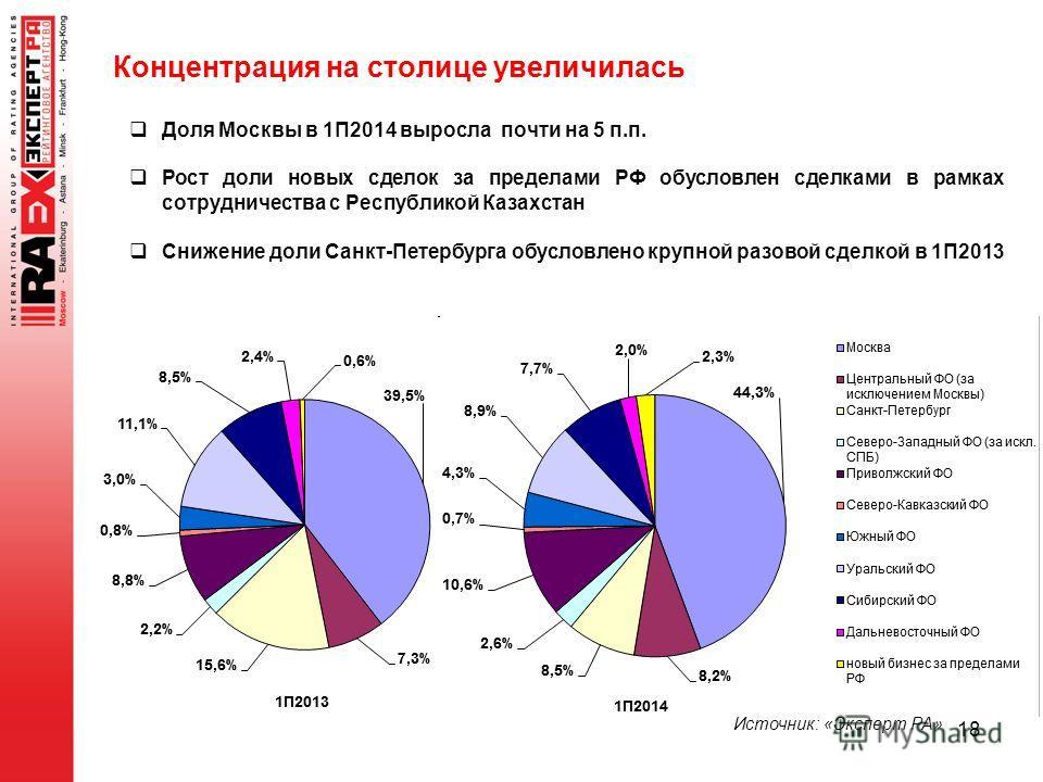 Концентрация на столице увеличилась 18 Доля Москвы в 1П2014 выросла почти на 5 п.п. Рост доли новых сделок за пределами РФ обусловлен сделками в рамках сотрудничества с Республикой Казахстан Снижение доли Санкт-Петербурга обусловлено крупной разовой