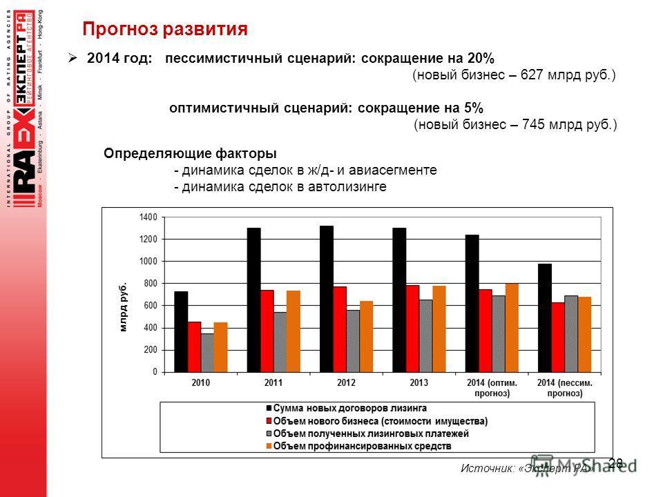 28 2014 год: писемистичный сценарий: сокращение на 20% (новый бизнес – 627 млрд руб.) оптимистичный сценарий: сокращение на 5% (новый бизнес – 745 млрд руб.) Определяющие факторы - динамика сделок в ж/д- и авиа сегменте - динамика сделок в авто лизин