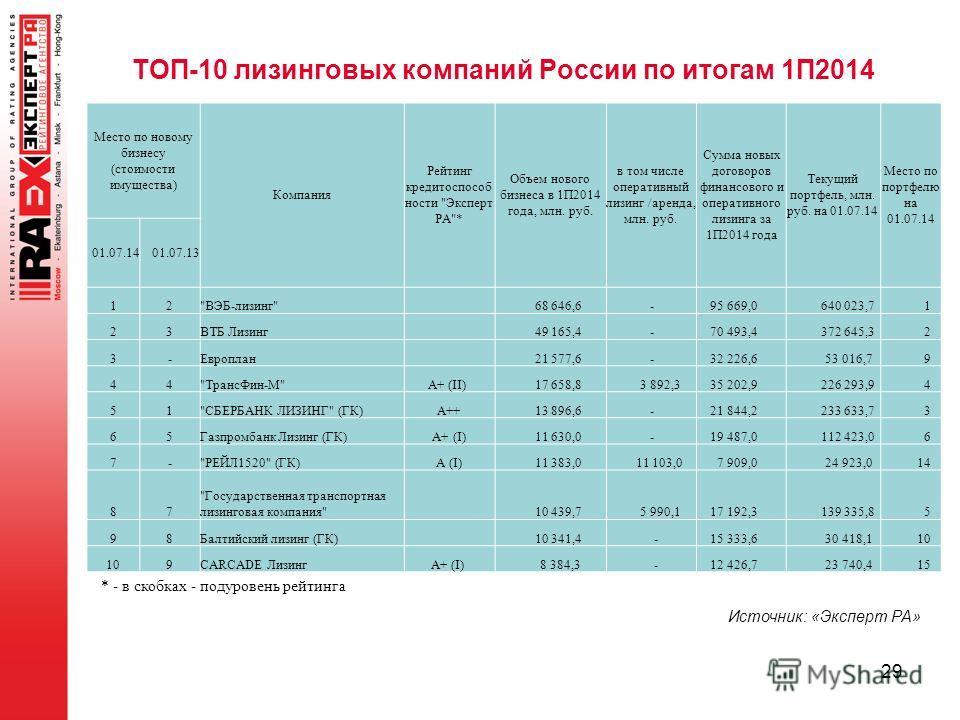 ТОП-10 лизинговых компаний России по итогам 1П2014 Место по новому бизнесу (стоимости имущества) Компания Рейтинг кредитоспособности