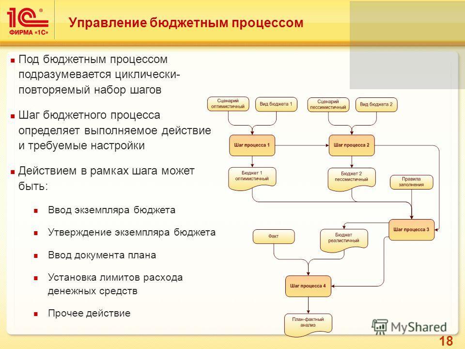 18 Управление бюджетным процессом Под бюджетным процессом подразумевается циклически- повторяемый набор шагов Шаг бюджетного процесса определяет выполняемое действие и требуемые настройки Действием в рамках шага может быть: Ввод экземпляра бюджета Ут