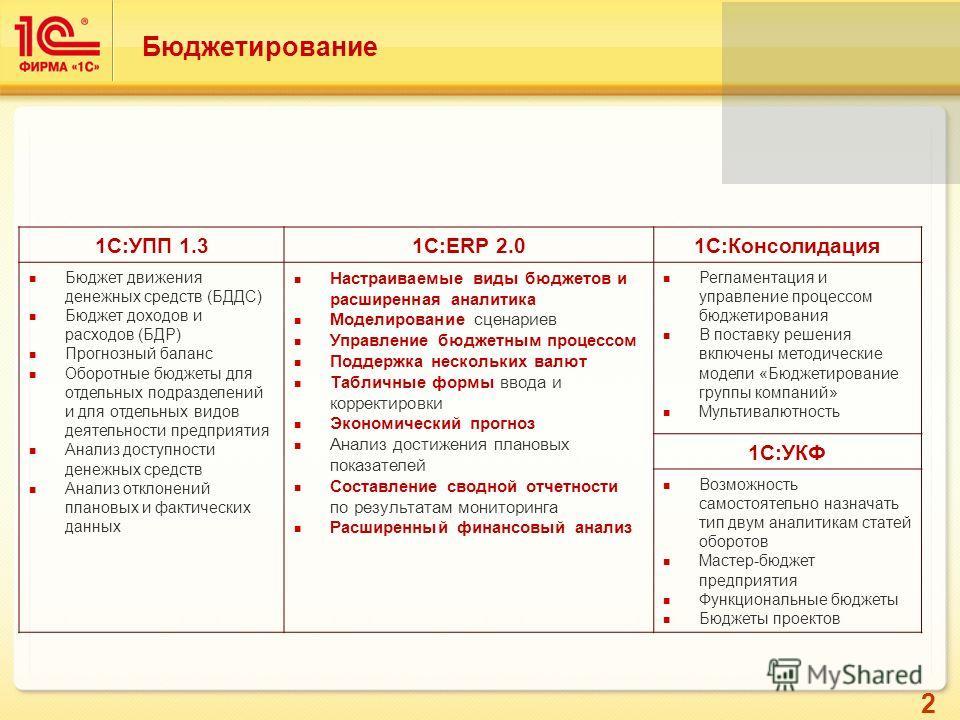 2 Бюджетирование 1С:УПП 1.31С:ERP 2.01С:Консолидация Бюджет движения денежных средств (БДДС) Бюджет доходов и расходов (БДР) Прогнозный баланс Оборотные бюджеты для отдельных подразделений и для отдельных видов деятельности предприятия Анализ доступн