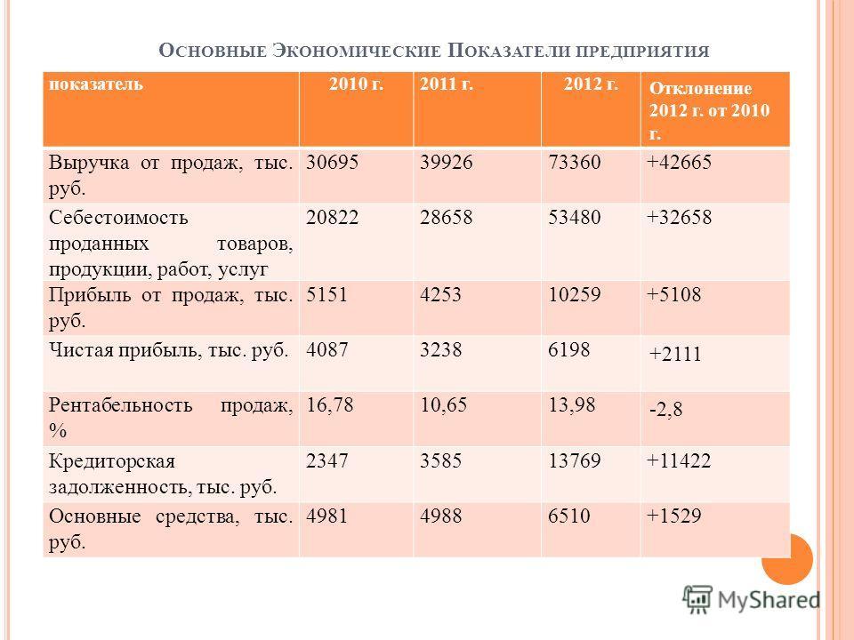 О СНОВНЫЕ Э КОНОМИЧЕСКИЕ П ОКАЗАТЕЛИ ПРЕДПРИЯТИЯ показатель 2010 г.2011 г.2012 г. Отклонение 2012 г. от 2010 г. Выручка от продаж, тыс. руб. 306953992673360+42665 Себестоимость проданных товаров, продукции, работ, услуг 208222865853480+32658 Прибыль