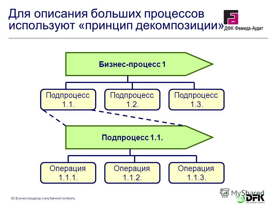 50 Бизнес-процессы и внутренний контроль Для описания больших процессов используют «принцип декомпозиции» Бизнес-процесс 1 Подпроцесс 1.1. Подпроцесс 1.1. Подпроцесс 1.2. Подпроцесс 1.3. Операция 1.1.1. Операция 1.1.2. Операция 1.1.3.