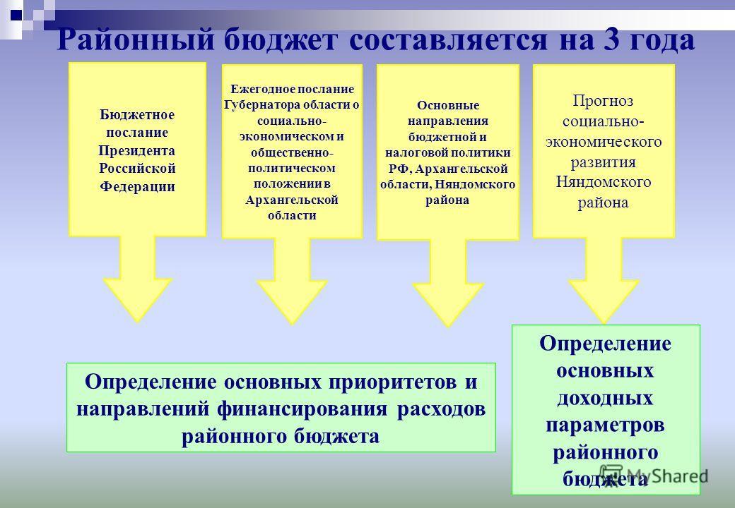 12 Районный бюджет составляется на 3 года Определение основных приоритетов и направлений финансирования расходов районного бюджета Бюджетное послание Президента Российской Федерации Ежегодное послание Губернатора области о социально- экономическом и