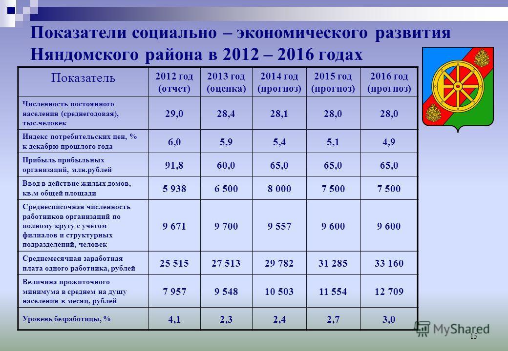 15 Показатели социально – экономического развития Няндомского района в 2012 – 2016 годах Показатель 2012 год (отчет) 2013 год (оценка) 2014 год (прогноз) 2015 год (прогноз) 2016 год (прогноз) Численность постоянного населения (среднегодовая), тыс.чел
