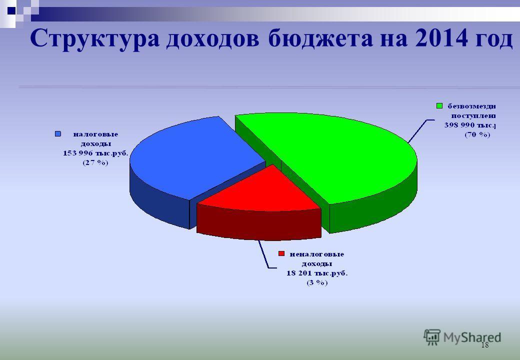 18 Структура доходов бюджета на 2014 год