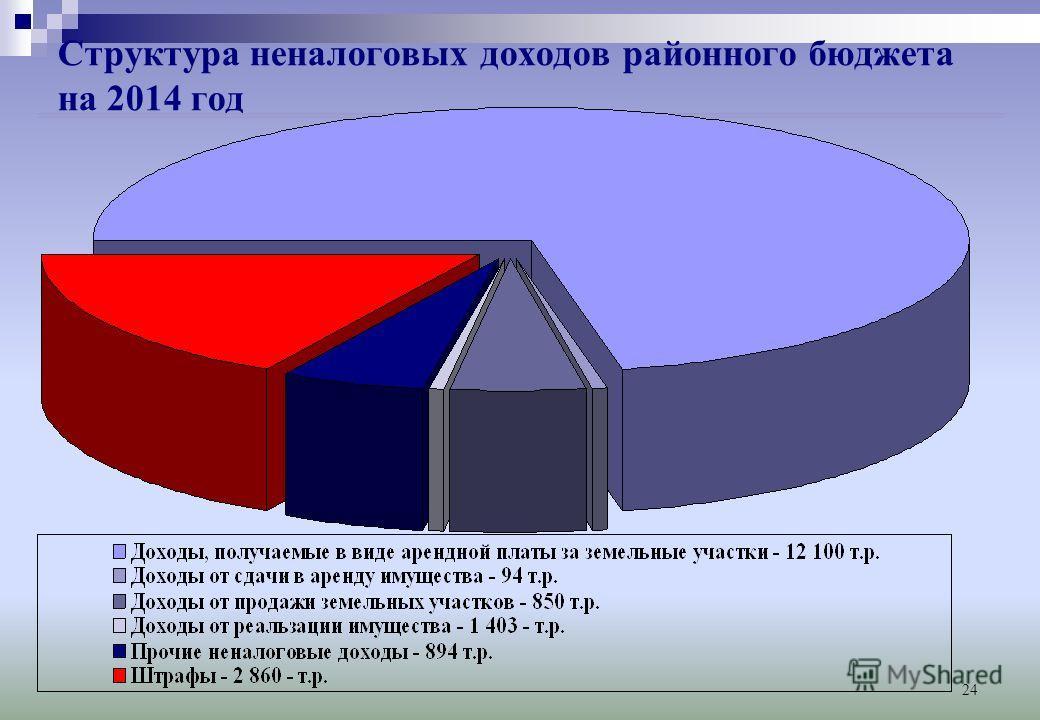 24 Структура неналоговых доходов районного бюджета на 2014 год