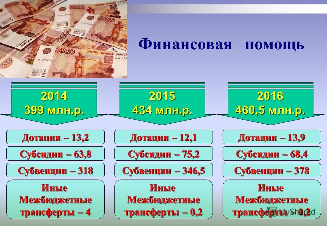 27 Финансовая помощь 2014 399 млн.р. Дотации – 13,2 Субсидии – 63,8 Субвенции – 318 Иные Межбюджетные трансферты – 4 2015 434 млн.р. Дотации – 12,1 Субсидии – 75,2 Субвенции – 346,5 Иные Межбюджетные трансферты – 0,2 2016 460,5 млн.р. Дотации – 13,9