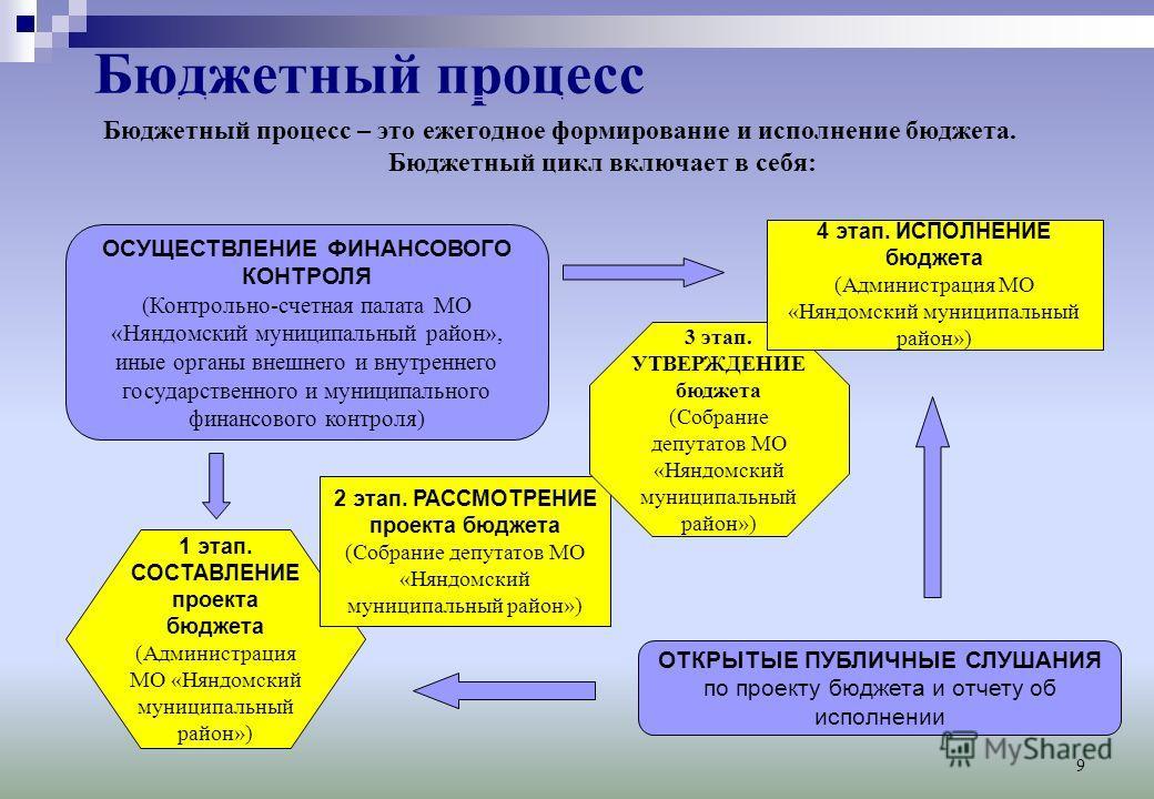 9 Бюджетный процесс Бюджетный процесс – это ежегодное формирование и исполнение бюджета. Бюджетный цикл включает в себя: ОСУЩЕСТВЛЕНИЕ ФИНАНСОВОГО КОНТРОЛЯ (Контрольно-счетная палата МО «Няндомский муниципальный район», иные органы внешнего и внутрен
