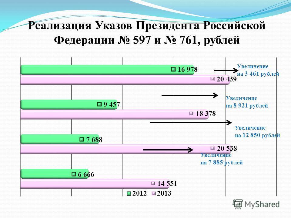 Реализация Указов Президента Российской Федерации 597 и 761, рублей Увеличение на 12 850 рублей Увеличение на 7 885 рублей