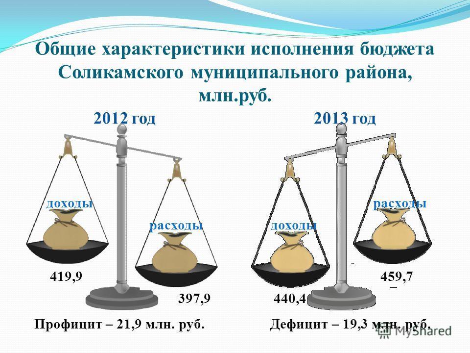 Общие характеристики исполнения бюджета Соликамского муниципального района, млн.руб. 2012 год 2013 год доходы расходы доходы расходы 419,9 397,9 459,7 440,4 Профицит – 21,9 млн. руб.Дефицит – 19,3 млн. руб.