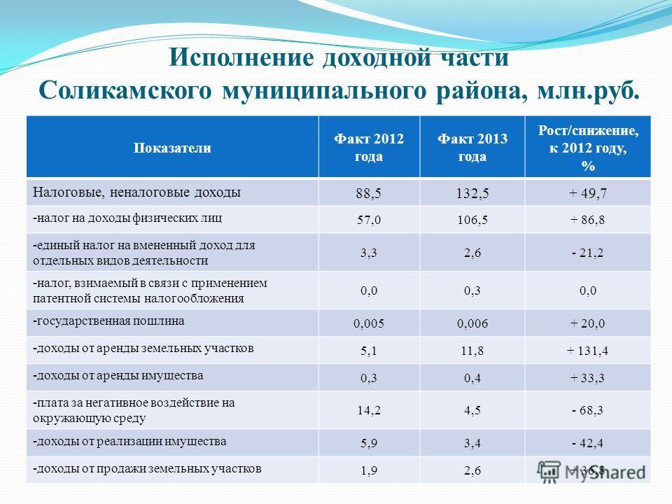 Исполнение доходной части Соликамского муниципального района, млн.руб. Показатели Факт 2012 года Факт 2013 года Рост/снижение, к 2012 году, % Налоговые, неналоговые доходы 88,5132,5+ 49,7 -налог на доходы физических лиц 57,0106,5+ 86,8 -единый налог