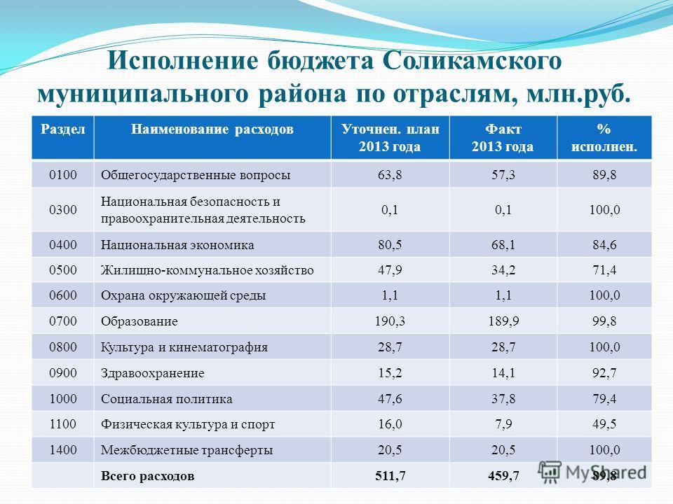 Исполнение бюджета Соликамского муниципального района по отраслям, млн.руб. Раздел Наименование расходов Уточнен. план 2013 года Факт 2013 года % исполнен. 0100Общегосударственные вопросы 63,857,389,8 0300 Национальная безопасность и правоохранительн