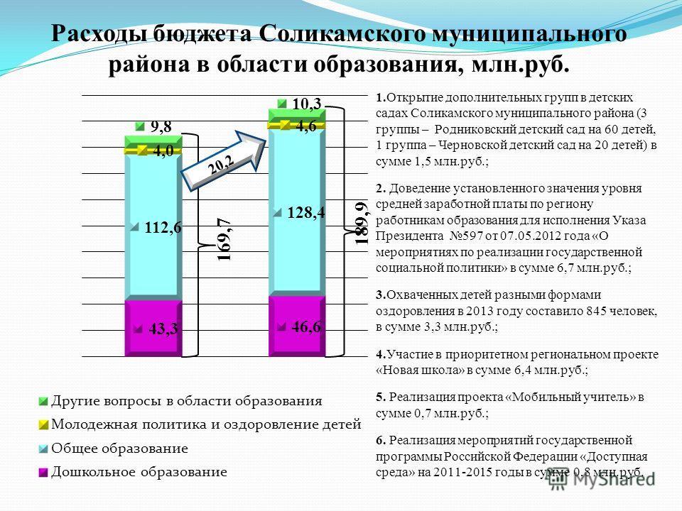 Расходы бюджета Соликамского муниципального района в области образования, млн.руб.