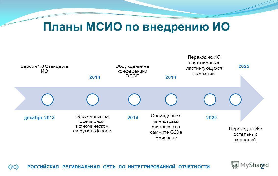 Планы МСИО по внедрению ИО Версия 1.0 Стандарта ИО Обсуждение на Всемирном экономическом форуме в Давосе Обсуждение на конференции ОЭСР декабрь 2013 2014 Обсуждение с министрами финансов на саммите G20 в Брисбене 2020 2025 Переход на ИО остальных ком
