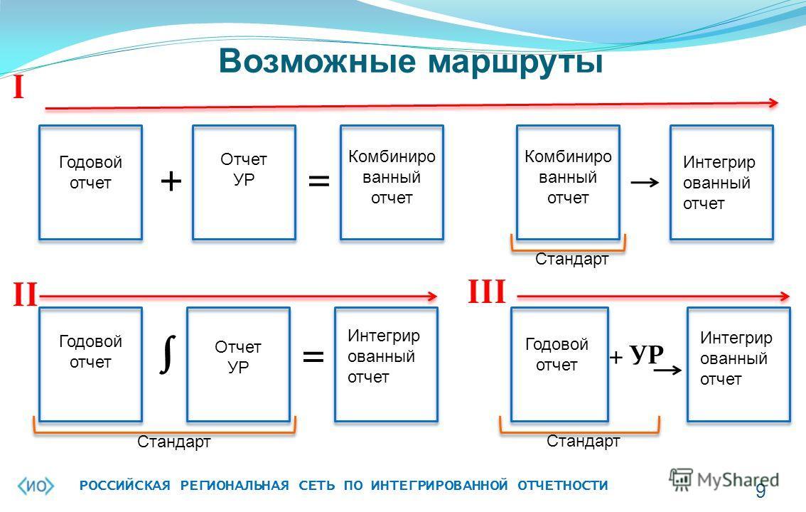 Возможные маршруты РОССИЙСКАЯ РЕГИОНАЛЬНАЯ СЕТЬ ПО ИНТЕГРИРОВАННОЙ ОТЧЕТНОСТИ 9 Годовой отчет Отчет УР Комбиниро ванный отчет Годовой отчет Отчет УР Интегрир ованный отчет += = Комбиниро ванный отчет Стандарт Интегрир ованный отчет Годовой отчет Инте