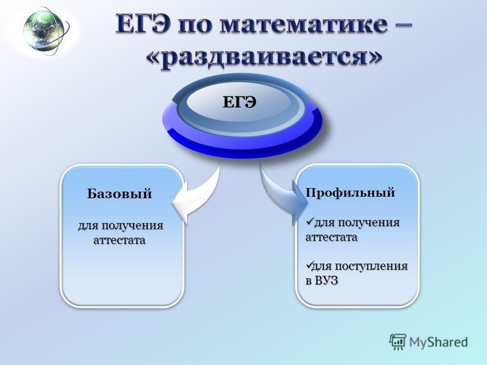Базовый для получения аттестата Профильный для получения аттестата для получения аттестата для поступления в ВУЗ для поступления в ВУЗ