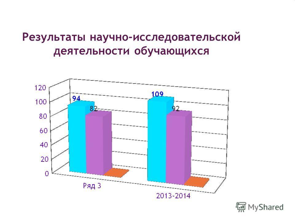 Результаты научно-исследовательской деятельности обучающихся