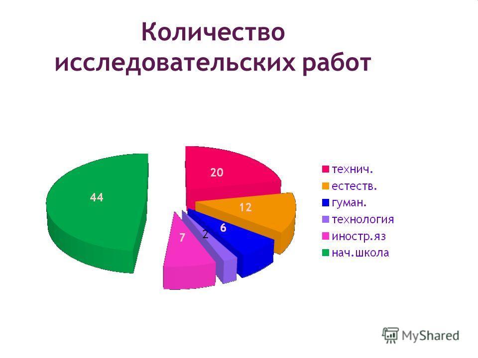 Количество исследовательских работ