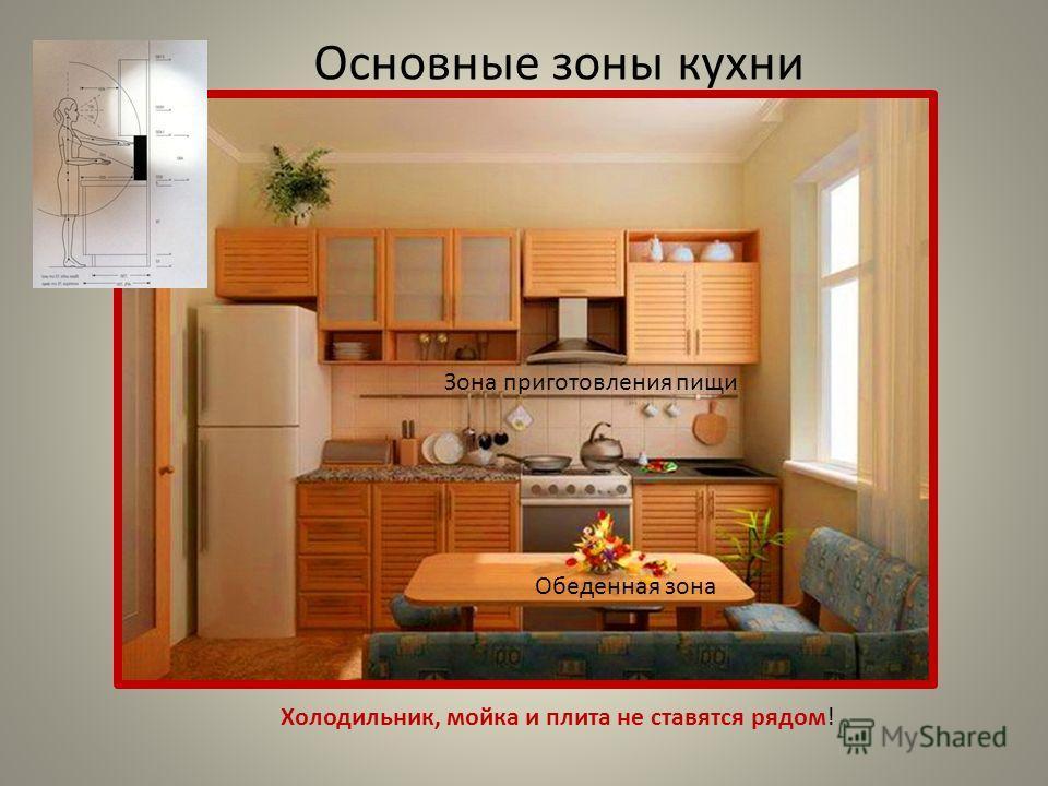 Основные зоны кухни Зона приготовления пищи Обеденная зона Холодильник, мойка и плита не ставятся рядом!