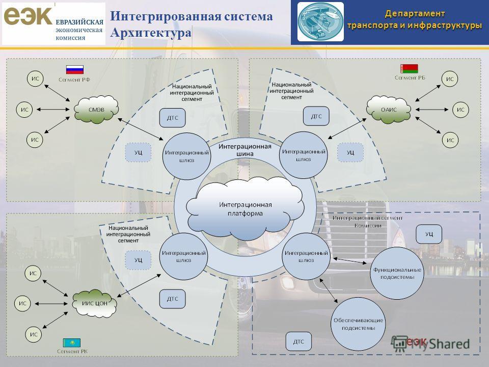 Департамент транспорта и инфраструктуры Интегрированная система Архитектура