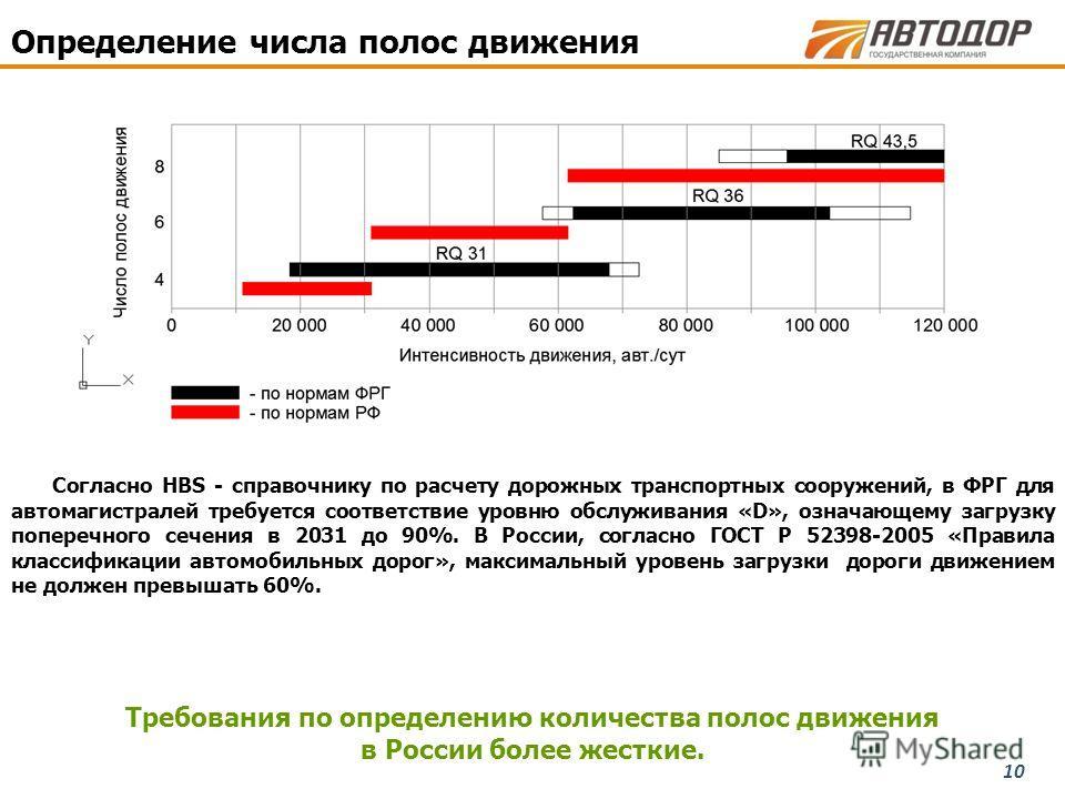 10 Требования по определению количества полос движения в России более жесткие. Определение числа полос движения Согласно HBS - справочнику по расчету дорожных транспортных сооружений, в ФРГ для автомагистралей требуется соответствие уровню обслуживан