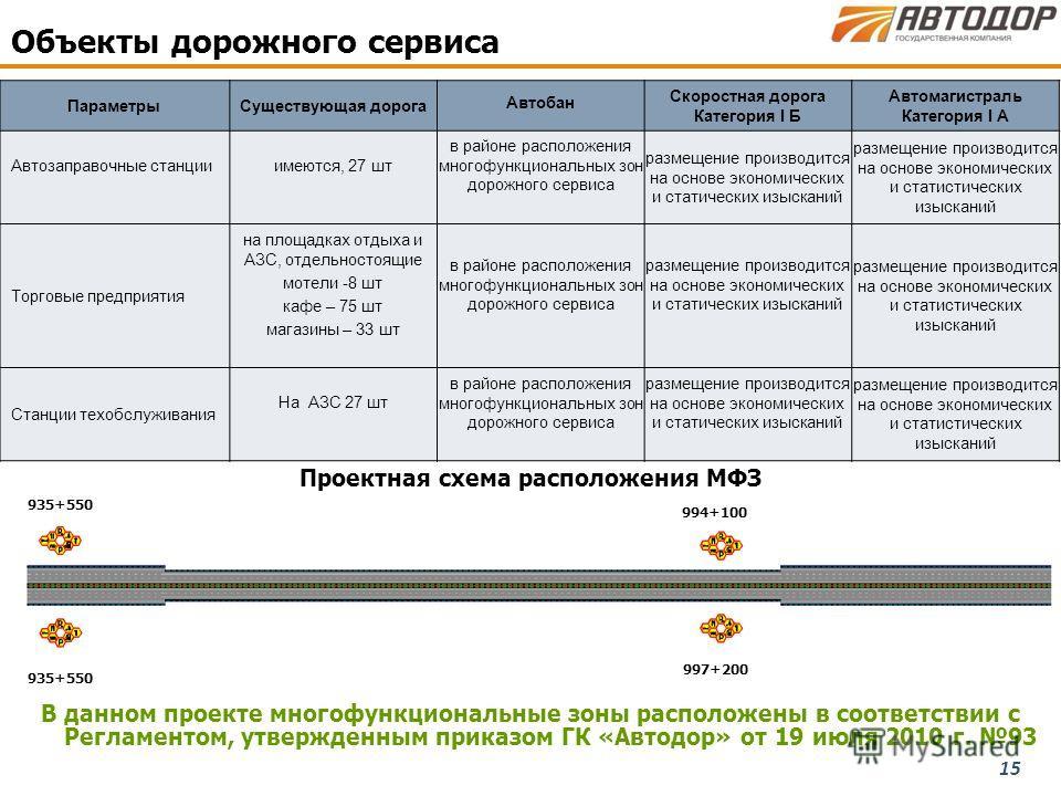 15 В данном проекте многофункциональные зоны расположены в соответствии с Регламентом, утвержденным приказом ГК «Автодор» от 19 июля 2010 г. 93 Параметры Существующая дорога Автобан Скоростная дорога Категория I Б Автомагистраль Категория I А Автозап