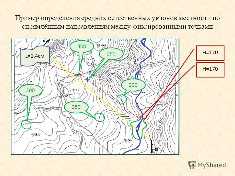 Пример определения средних естественных уклонов местности по спрямлённым направлениям между фиксированными точками i ср. ест =(190-170 ) /2,3=8,7 10