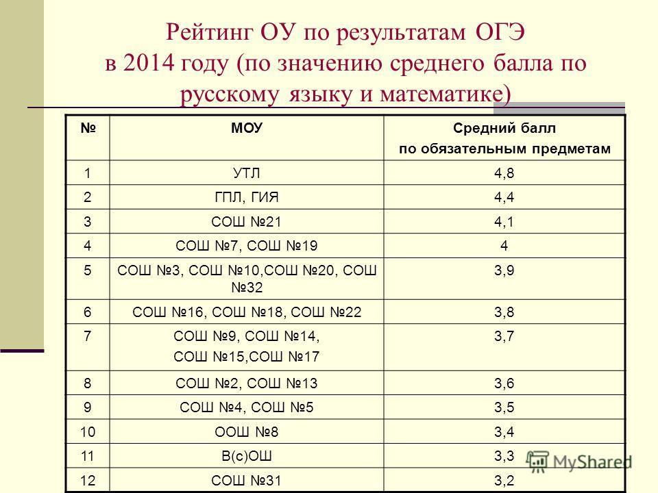 Рейтинг ОУ по результатам ОГЭ в 2014 году (по значению среднего балла по русскому языку и математике) МОУСредний балл по обязательным предметам 1УТЛ4,8 2ГПЛ, ГИЯ4,4 3СОШ 214,1 4СОШ 7, СОШ 194 5СОШ 3, СОШ 10,СОШ 20, СОШ 32 3,9 6СОШ 16, СОШ 18, СОШ 223