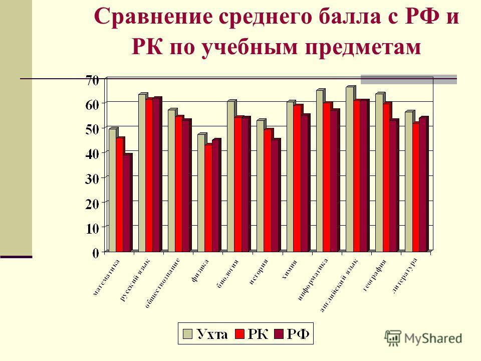 Сравнение среднего балла с РФ и РК по учебным предметам
