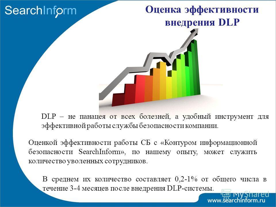 В среднем их количество составляет 0,2-1% от общего числа в течение 3-4 месяцев после внедрения DLP-системы. www.searchinform.ru Оценка эффективности внедрения DLP DLP – не панацея от всех болезней, а удобный инструмент для эффективной работы службы