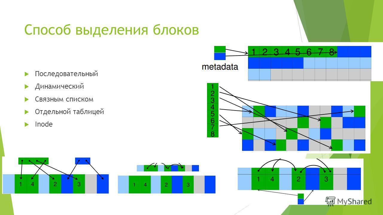 Способ выделения блоков Последовательный Динамический Связным списком Отдельной таблицей Inode