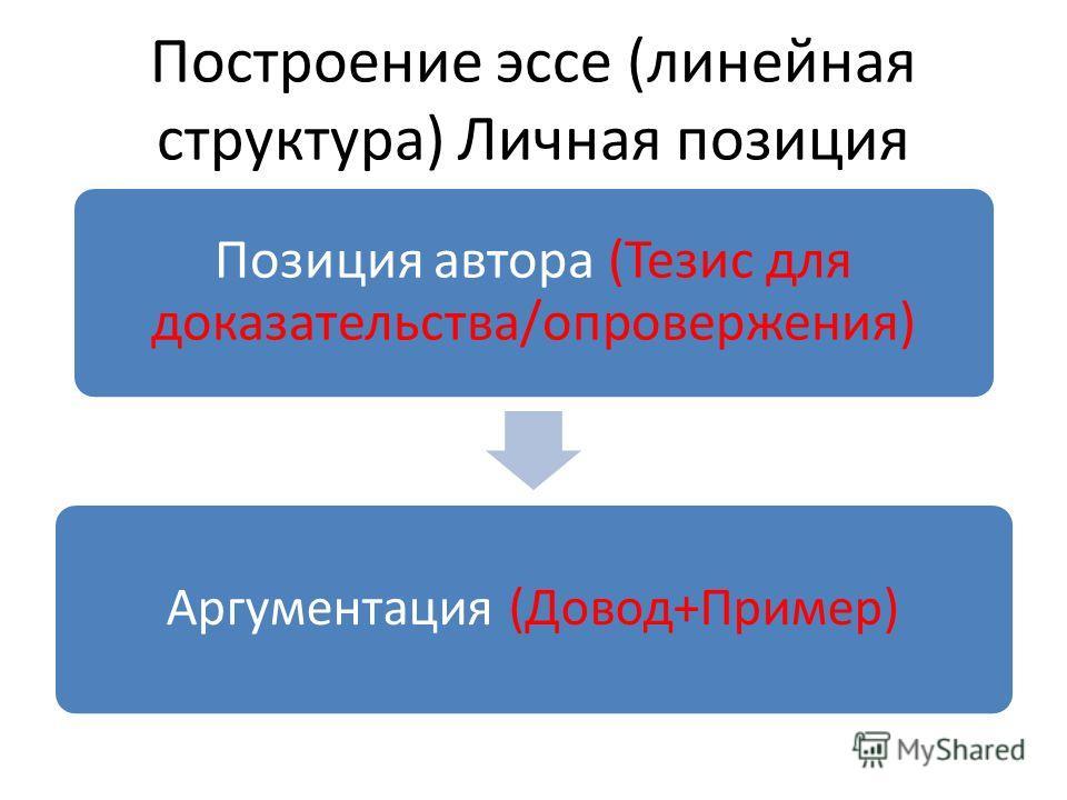 Построение эссе (линейная структура) Личная позиция Позиция автора (Тезис для доказательства/опровержения) Аргументация (Довод+Пример)