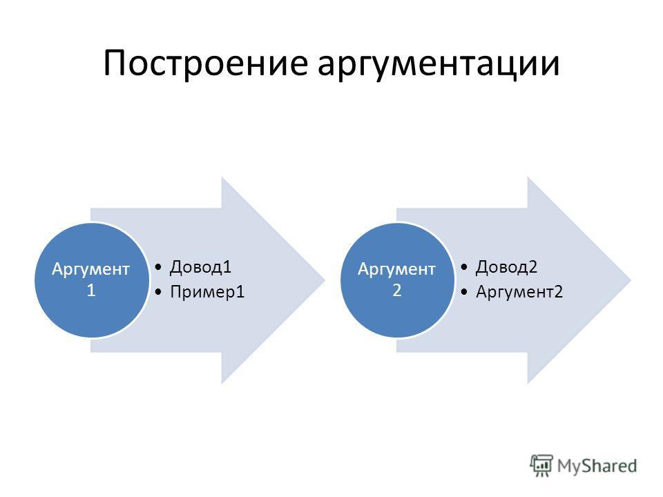 Построение аргументации Довод 1 Пример 1 Аргумент 1 Довод 2 Аргумент 2