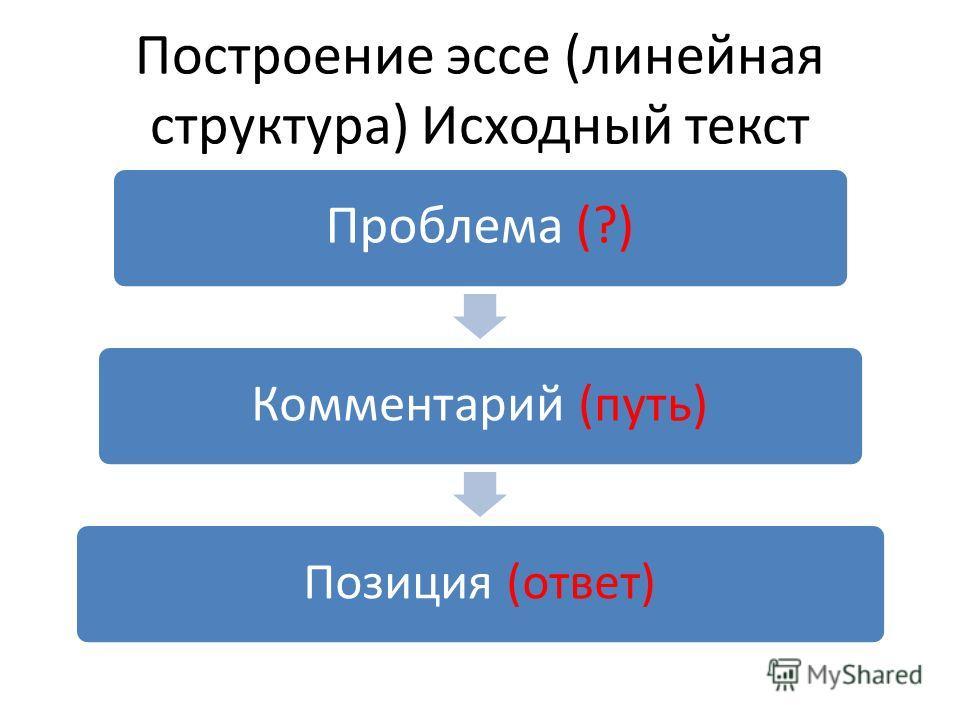 Построение эссе (линейная структура) Исходный текст Проблема (?) Комментарий (путь) Позиция (ответ)