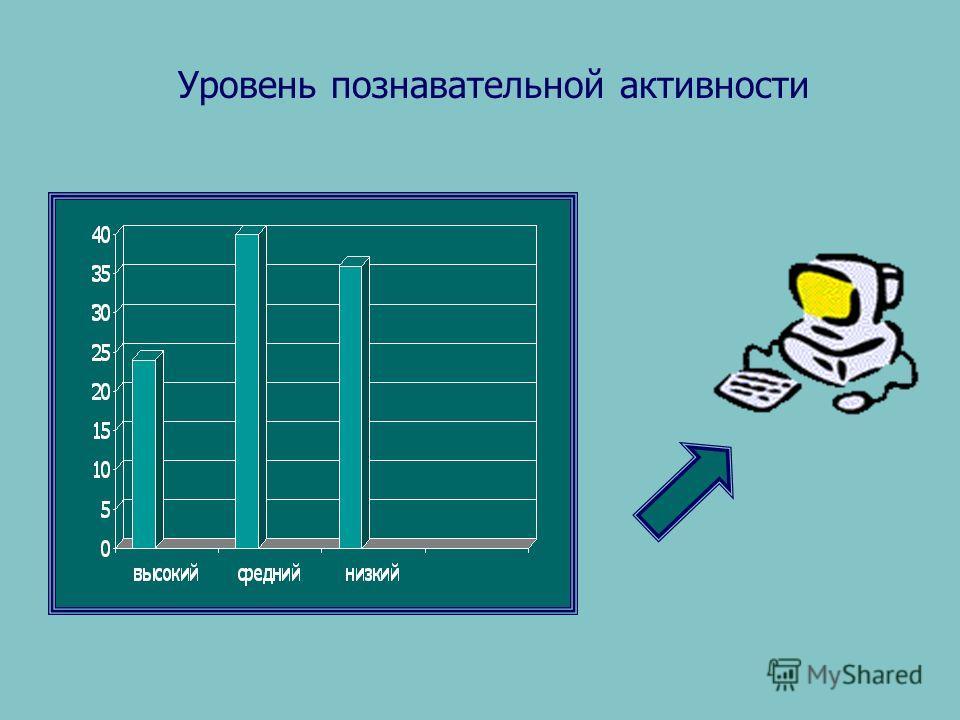 Уровень познавательной активности