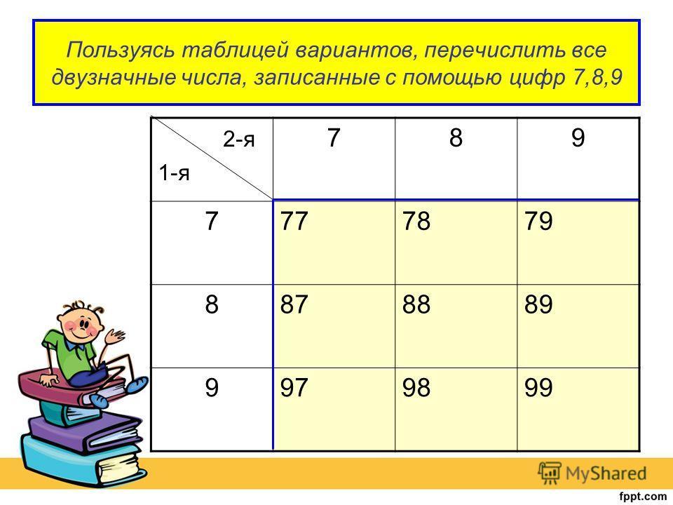 Пользуясь таблицей вариантов, перечислить все двузначные числа, записанные с помощью цифр 7,8,9 2-я 1-я 789 7777879 8878889 9979899