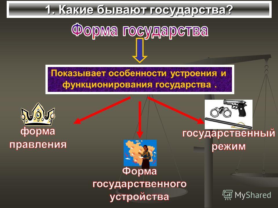 1. Какие бывают государства? Показывает особенности устроения и функционирования государства.