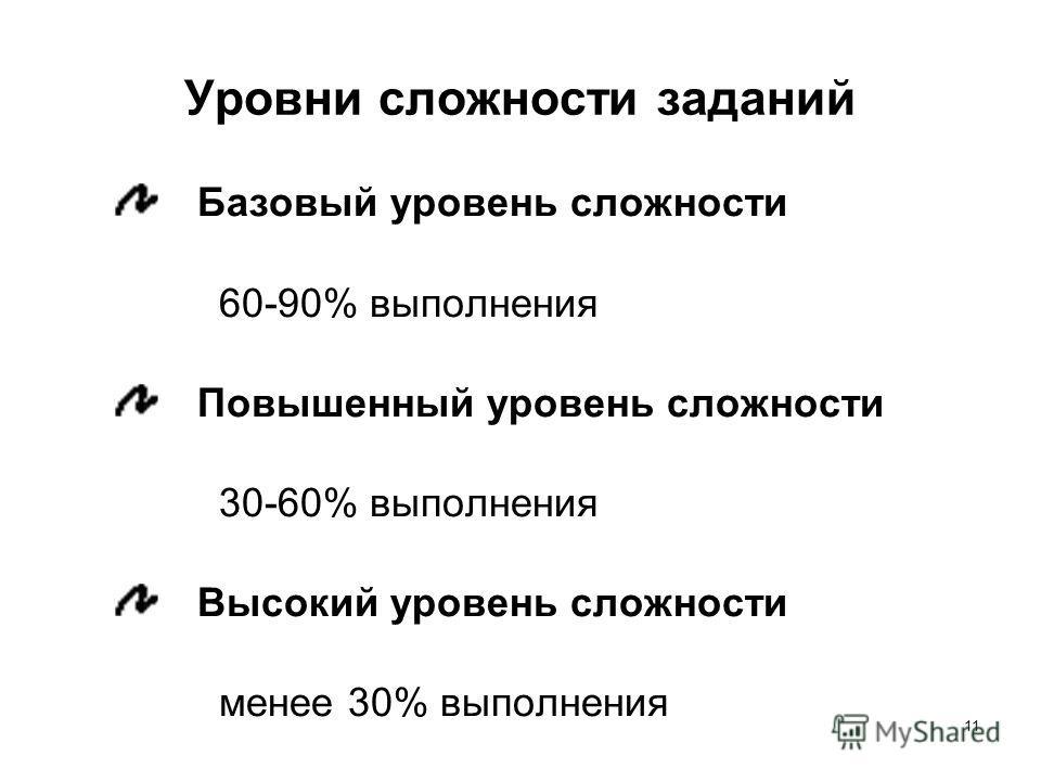 11 Уровни сложности заданий Базовый уровень сложности 60-90% выполнения Повышенный уровень сложности 30-60% выполнения Высокий уровень сложности менее 30% выполнения