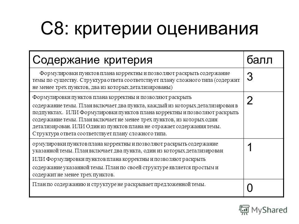 С8: критерии оценивания Содержание критерия балл Фформулировки пунктов плана корректны и позволяют раскрыть содержание темы по существу. Структура ответа соответствует плану сложного типа (содержит не менее трех пунктов, два из которых детализированы