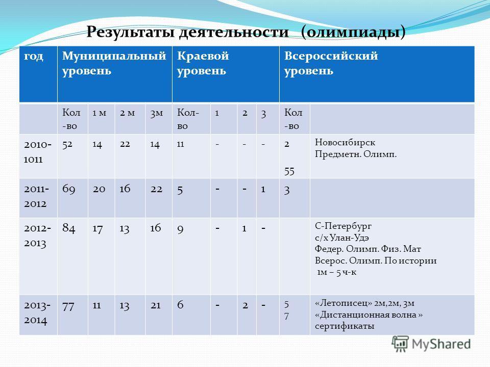 Результаты деятельности (олимпиады) год Муниципальный уровень Краевой уровень Всероссийский уровень Кол -во 1 м 2 м 3 м Кол- во 123 2010- 1011 5214221411---2 55 Новосибирск Предметн. Олимп. 2011- 2012 692016225--13 2012- 2013 841713169-1- С-Петербург