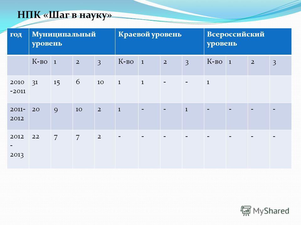 НПК «Шаг в науку» год Муниципальный уровень Краевой уровень Всероссийский уровень К-во 123 123 123 2010 -2011 311561011--1 2011- 2012 2091021--1---- 2012 - 2013 22772--------
