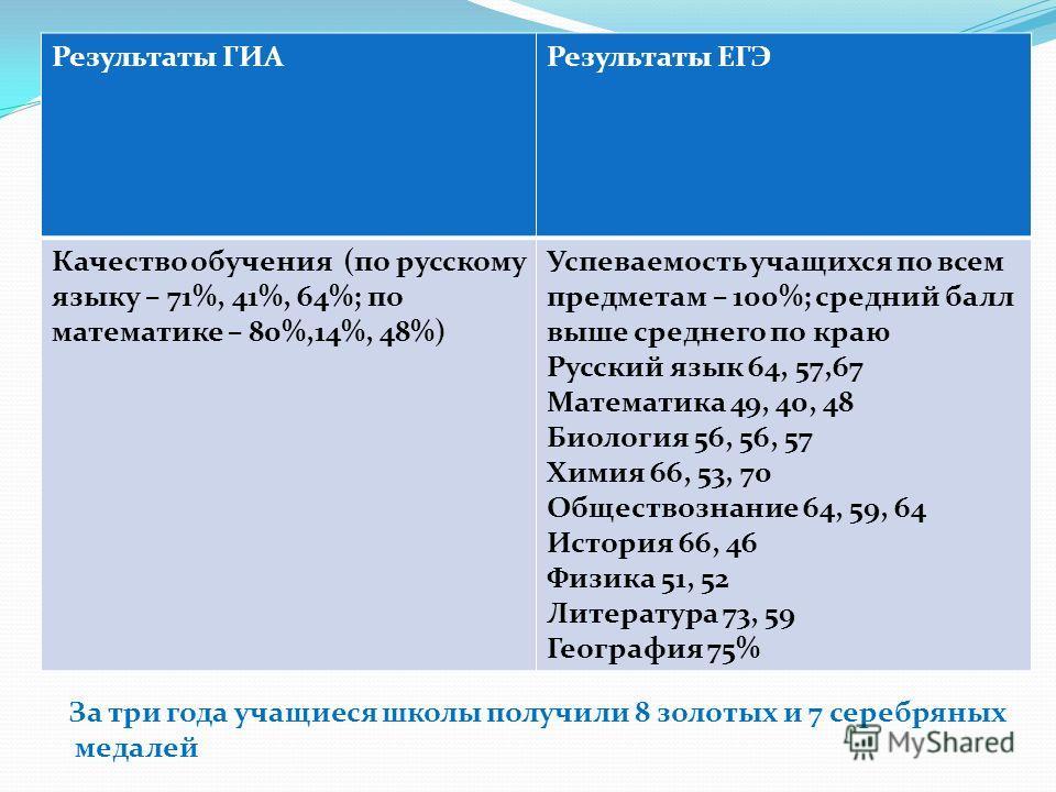 Результаты ГИАРезультаты ЕГЭ Качество обучения (по русскому языку – 71%, 41%, 64%; по математике – 80%,14%, 48%) Успеваемость учащихся по всем предметам – 100%; средний балл выше среднего по краю Русский язык 64, 57,67 Математика 49, 40, 48 Биология