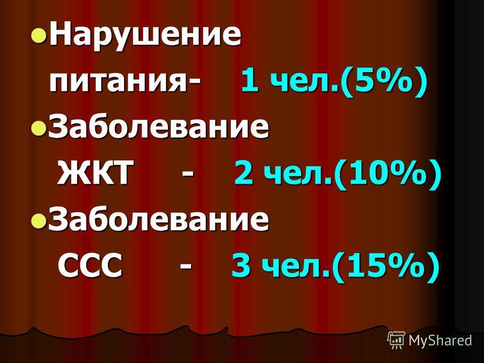 Нарушение Нарушение питания- 1 чел.(5%) питания- 1 чел.(5%) Заболевание Заболевание ЖКТ - 2 чел.(10%) ЖКТ - 2 чел.(10%) Заболевание Заболевание ССС - 3 чел.(15%) ССС - 3 чел.(15%)