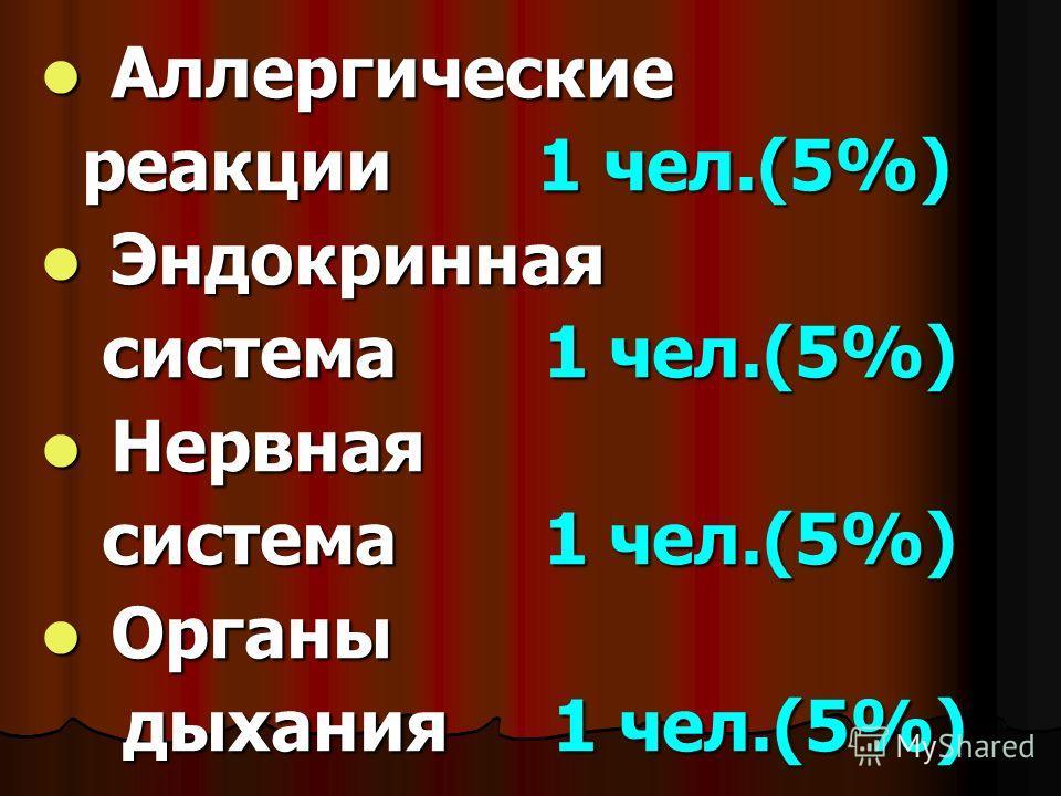 Аллергические Аллергические реакции 1 чел.(5%) реакции 1 чел.(5%) Эндокринная Эндокринная система 1 чел.(5%) система 1 чел.(5%) Нервная Нервная система 1 чел.(5%) система 1 чел.(5%) Органы Органы дыхания 1 чел.(5%) дыхания 1 чел.(5%)