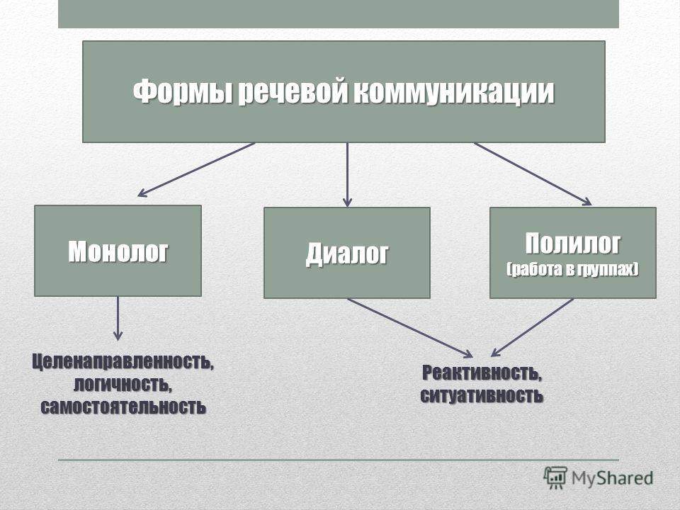 Формы речевой коммуникации Монолог Диалог Полилог (работа в группах) Целенаправленность, логичность, самостоятельность Реактивность, ситуативность