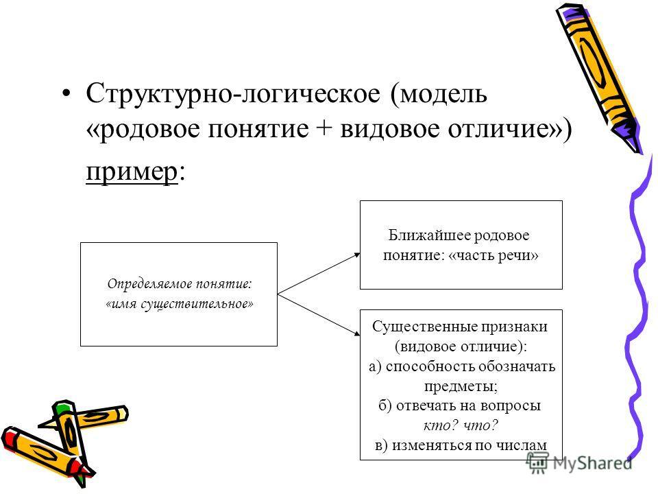 Структурно-логическое (модель «родовое понятие + видовое отличие») пример: Определяемое понятие: «имя существительное» Ближайшее родовое понятие: «часть речи» Существенные признаки (видовое отличие): а) способность обозначать предметы; б) отвечать на
